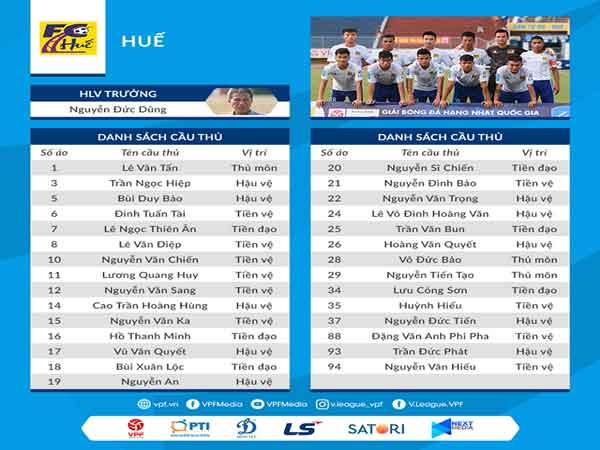 Danh sách cầu thủ của CLB bóng đá Huế hiện nay
