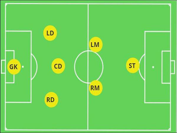 Sơ đồ chiến thuật sân 7 người 3-2-1