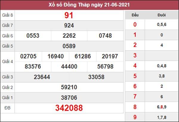 Soi cầu XSDT 28/6/2021 thứ 2 chốt cặp loto số đẹp